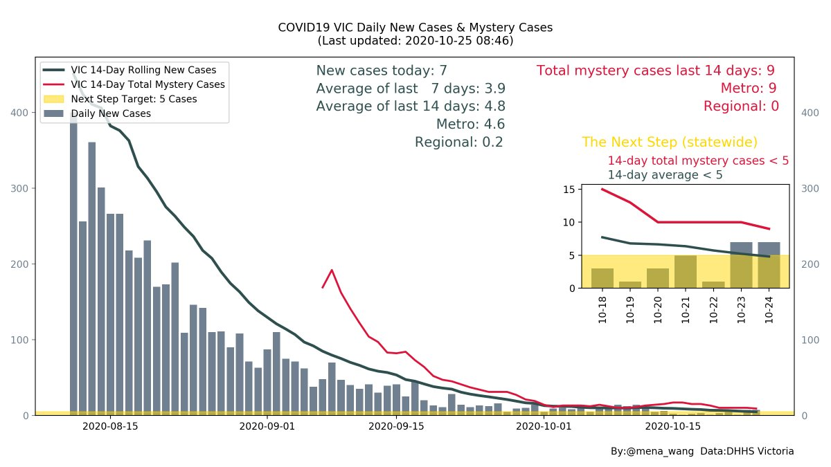 @VicGovDHHS 2020-10-25 #COVID19VIC   Critical numbers for the next step: ⤵️14Day average &  ⤵️14Day total mystery cases  Sending love to all who have lost their loved ones🌸or struggling during this pandemic❤️Let's look after each other❤️  (Location of #NewCases & #MysteryCases next) https://t.co/32mWH8ghdj