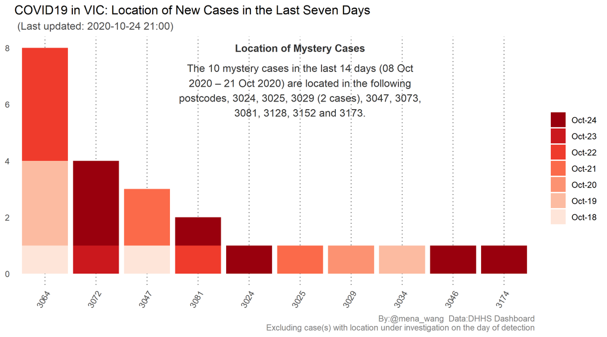 @VicGovDHHS Locations of  ⤵️#NewCases over the last 7 days ⤵️#MysteryCases over the last 14 days (Updated till yesterday based on DHHS dashboard & media release)  #GetWellSoon 💐 #StaySafe ❤️  More info: High risk locations & Key outbreaks: https://t.co/K7Mgx583NK  (Locations in #LGA next) https://t.co/pl3p1fPhyV