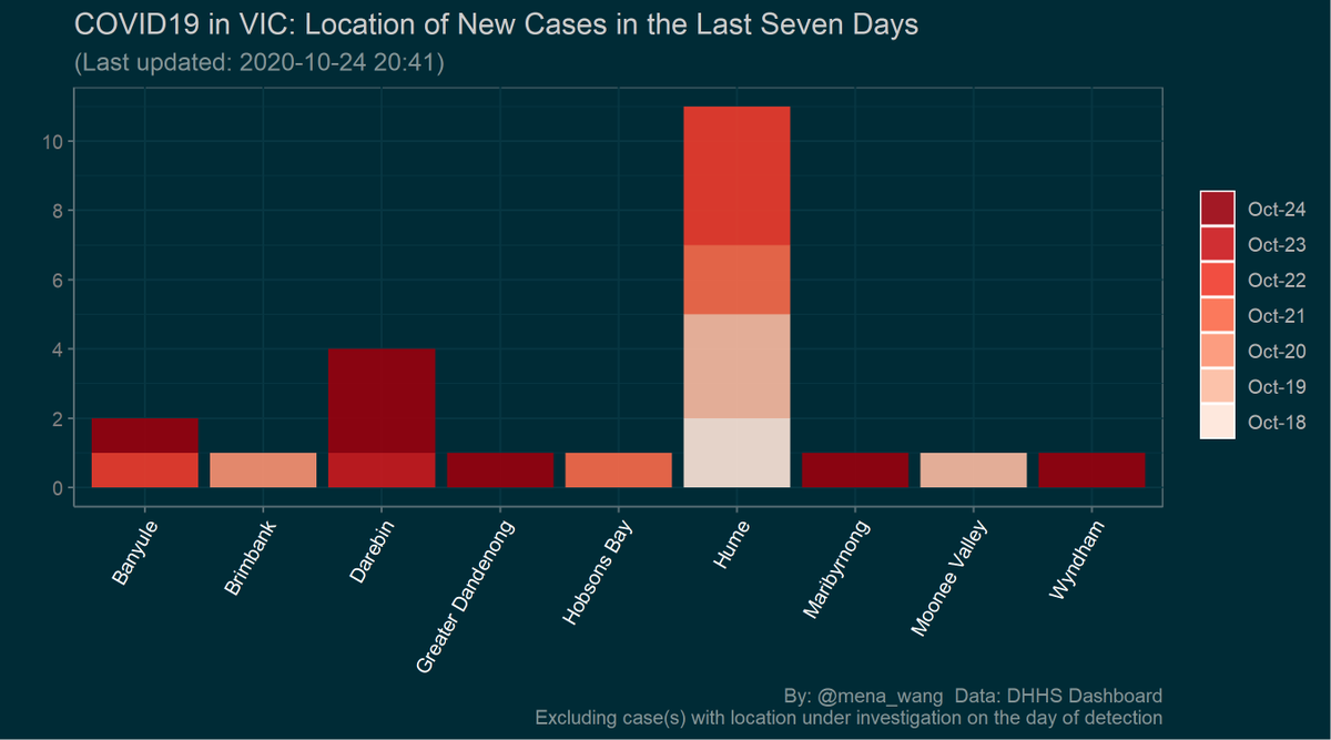 @VicGovDHHS Location of #NewCases over the last 7 days (Updated till yesterday based on DHHS Dashboard)  #GetWellSoon 💐 #StaySafe ❤️  More info: DHHS Dashboard:  https://t.co/P3LhrEneS2 https://t.co/M1fVWRciHe