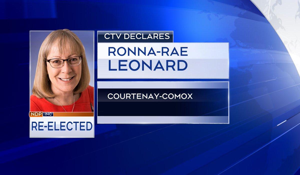 CTV News declares Ronna-Rae Leonard re-elected as MLA for Courtenay-Comox:  https://t.co/UhokzetSep https://t.co/fKnIkmvxIB
