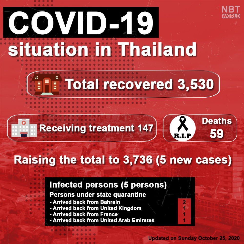 Update : 25.10.20  Thailand reported 5 new coronavirus cases on Sunday, with 0 deaths reported, the total is now at 3,736 and 59 deaths.  #newcases #coronavirus #COVID19 #ministryofpublichealth #update #โควิด19 #พบผู้ป่วยเพิ่ม #ข่าวด่วน https://t.co/EwCsqdV9YS