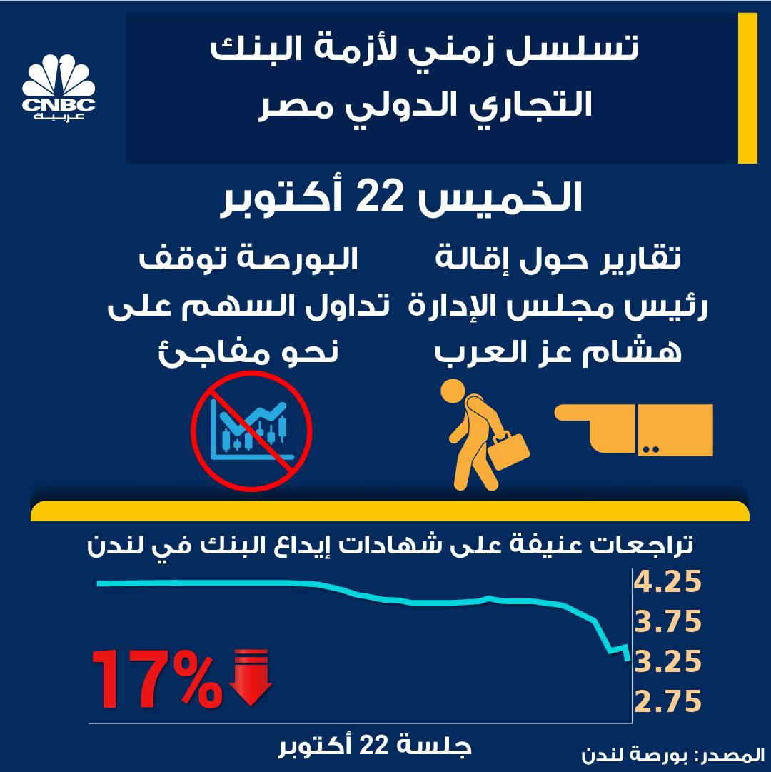 البنك التجاري الدولي... ماذا يحدث؟ #مصر #EGYPT https://t.co/flOhmFFm6f