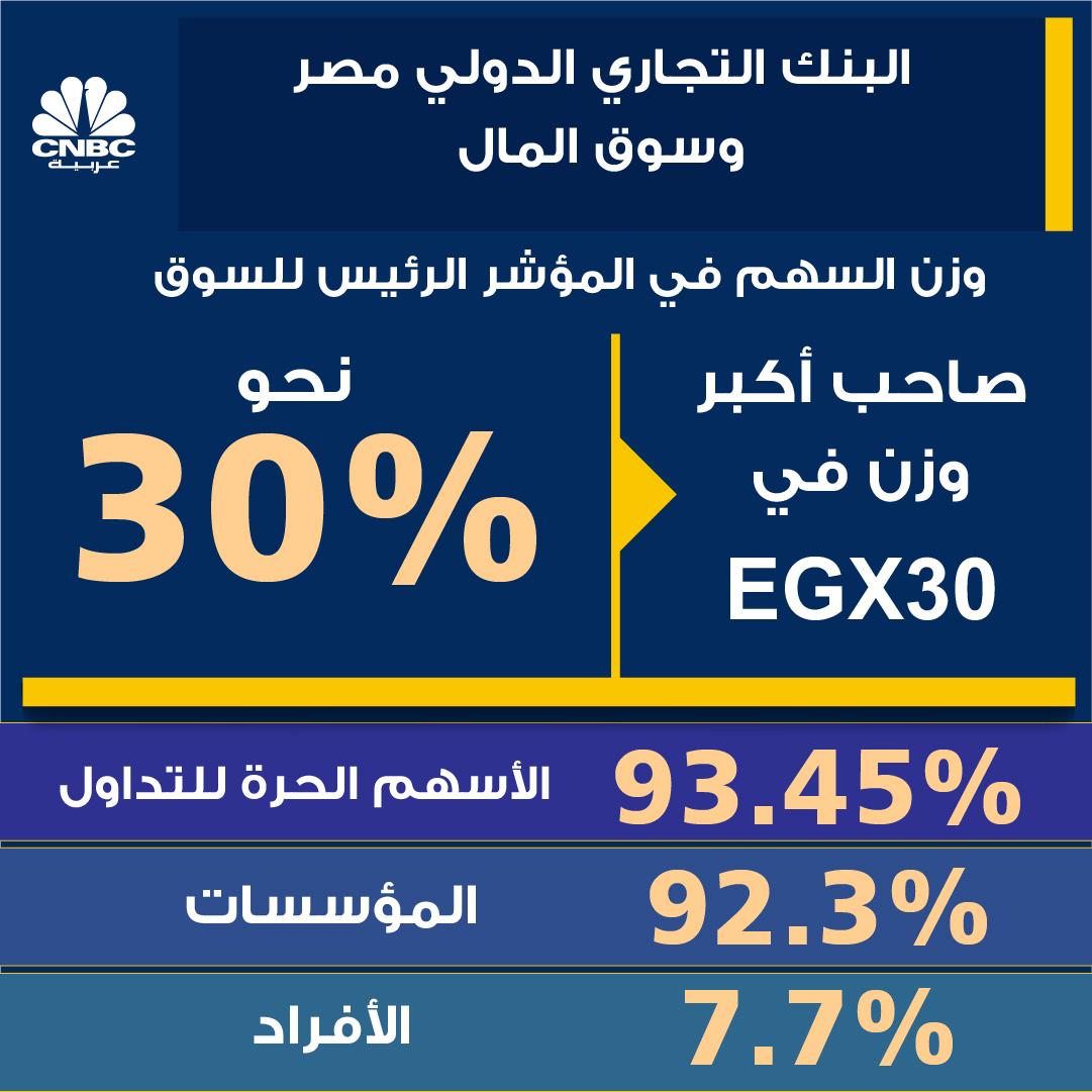 البنك التجاري الدولي... ماذا يحدث؟ #مصر #EGYPT https://t.co/UmYLpRL5pW