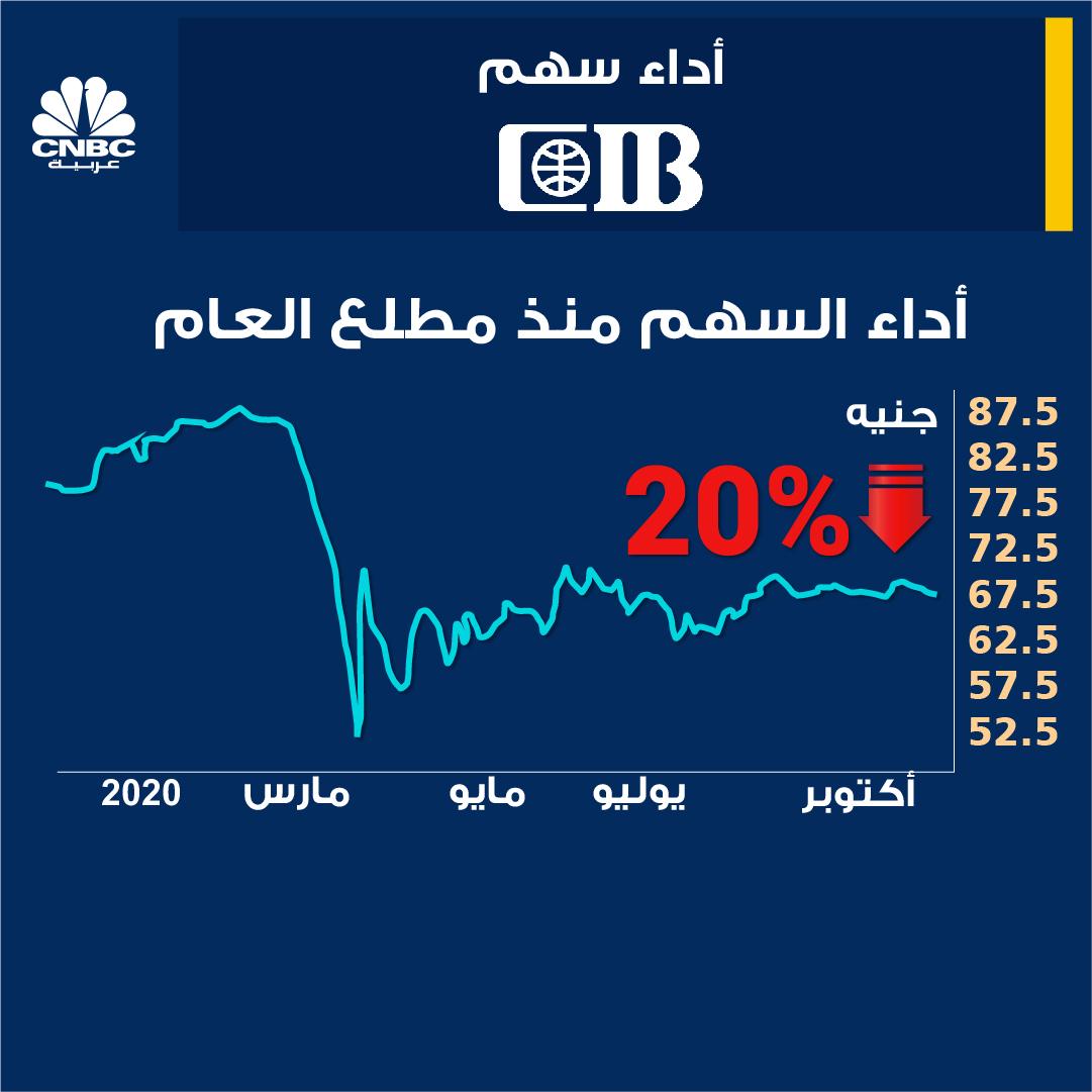 البنك التجاري الدولي... ماذا يحدث؟ #مصر #EGYPT https://t.co/GPEpNLi2sZ
