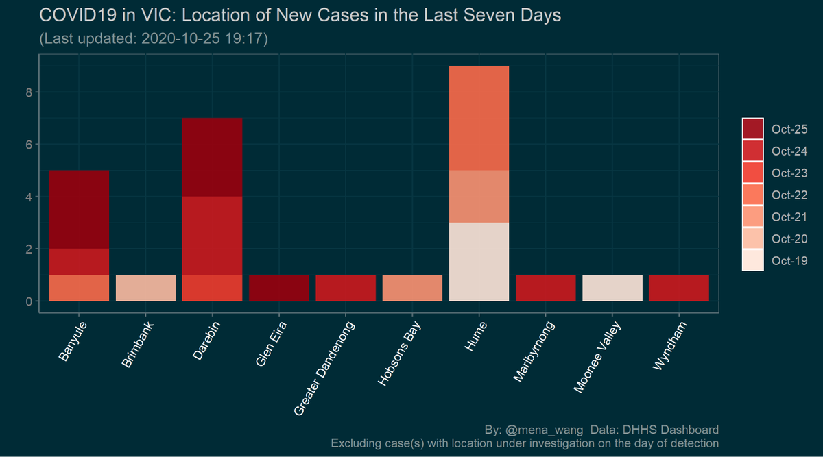 2020-10-25 #COVID19VIC #DailyUpate  #Summary in #DataViz  1/  Location of #NewCases in LGA over the last 7 days #GetWellSoon💐 #StaySafe❤️  More info: DHHS Dashboard:  https://t.co/P3LhrEneS2  (Location of #NewCases and #MysteryCases in postcode next) https://t.co/nL2Uj1VraK https://t.co/ckMFAuC2nn