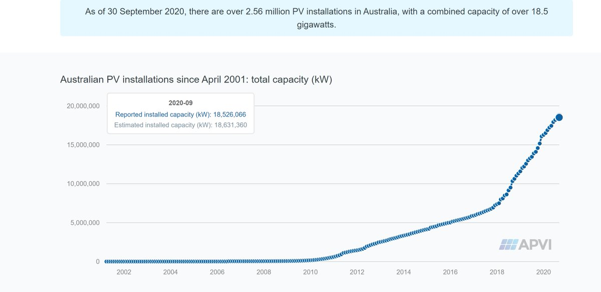 And hey - did you know that Australia has a solar generator that is 185 times the size, and looks absolutely nothing like that? Yep, that's 18,500 MW on rooftops, buildings, car parks etc. Turns out we can *choose* where these projects go:  https://pv-map.apvi.org.au/analyses