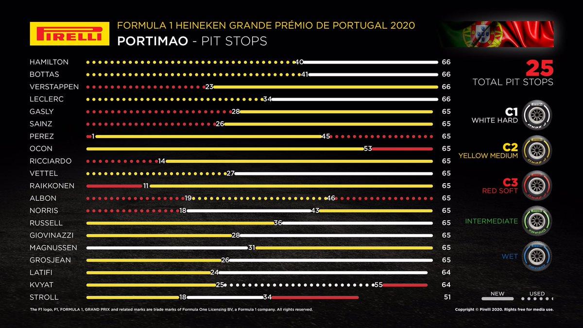 GRAND PRIX DU PORTUGAL : Formula 1 Heineken Grande Prémio De Portugal 2020 - Page 10 ElL0oljX0AEaem_?format=jpg