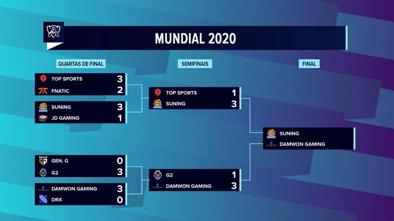 Worlds 2020 – Suning desbanca Top Esports e está na Grande Final!