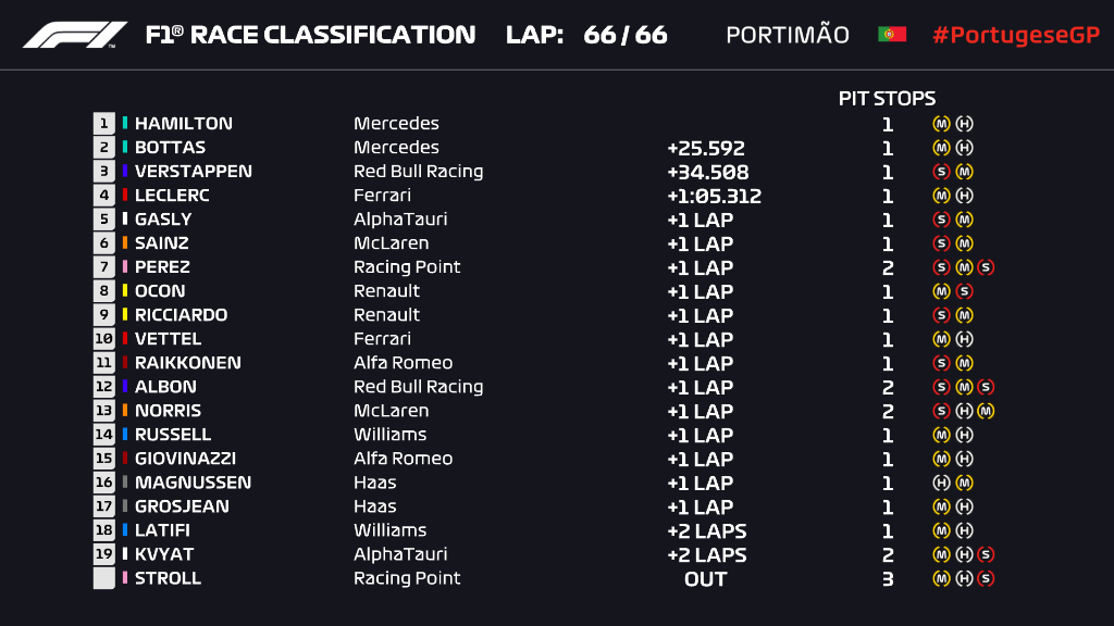 resultados_gp_portugal_2020