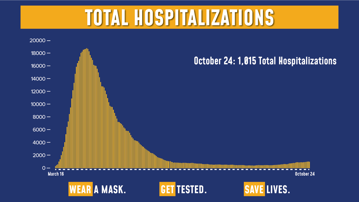 Todays update on the numbers: Of the 120,829 tests reported yesterday, 1,632 were positive (1.35% of total). Total hospitalizations are at 1,015. Sadly, there were 12 COVID fatalities yesterday.