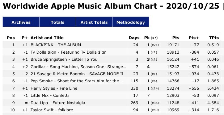 .@BLACKPINK's 'THE ALBUM' returns to #1 on Worldwide Apple Music chart, extending its record as the longest-running #1 album by a K-Pop act and female group (21 days). https://t.co/SX8oWu8RsJ