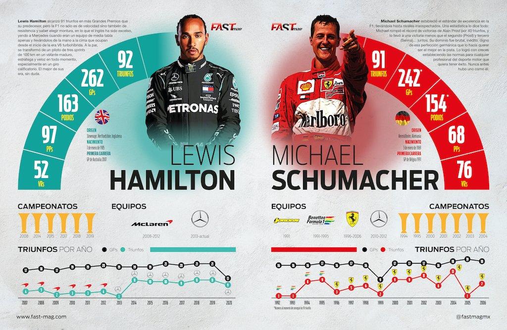 Comparación numérica de las leyendas.  #F1 @LewisHamilton @schumacher https://t.co/mC0BsDnzUJ