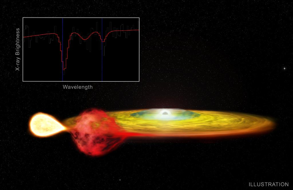 """What do Albert Einstein, GPS, & a pair of stars 200,000 trillion miles away have in common? An effect called the gravitational redshift"""" from Einstein's General Theory of Relativity. Using @ChandraXray, astronomers discovered the phenomenon in two stars: go.nasa.gov/2J04bMl"""