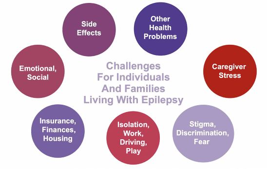 #APHA2020 #APHAPLAY #DYK that there are a lot of other issues at play besides the health risks of having #Epilepsy ⁉️ @EpilepsyFdn @APHAAnnualMtg https://t.co/gE9XfNnHtn