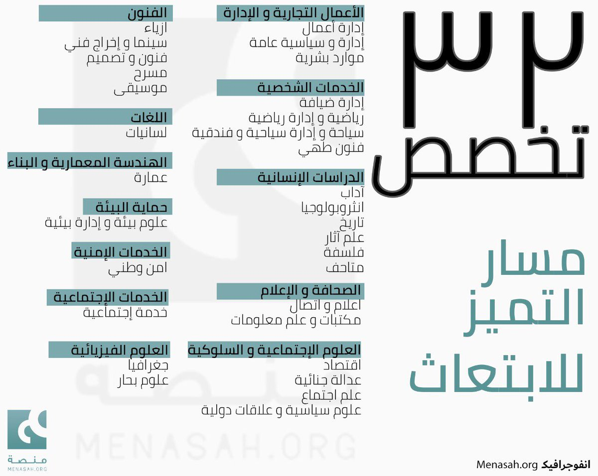 Menasah منص ة A Twitter انفوجرافيك 1