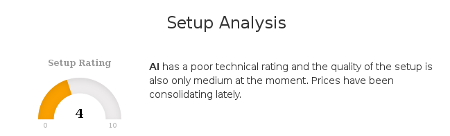 $AI.PA has a poor technical rating and the quality of the setup is also not perfect at the moment. https://t.co/YrhF37tP4J #ChartMill #AirLiquideS.A #AI #EuronextParis-Matif #TechnicalAnalysis https://t.co/gRUyyL141r