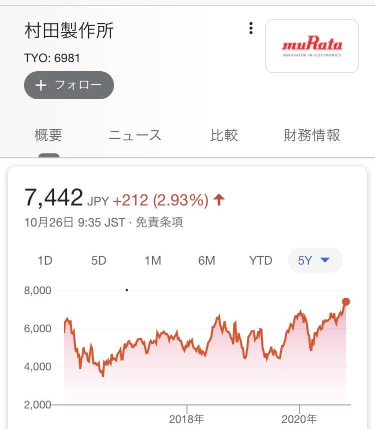 株価 村田 製作所 村田製作所 (6981)