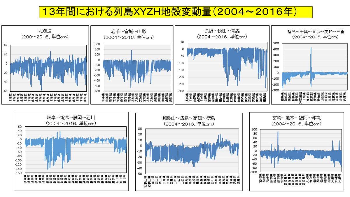 関東 地震 最近