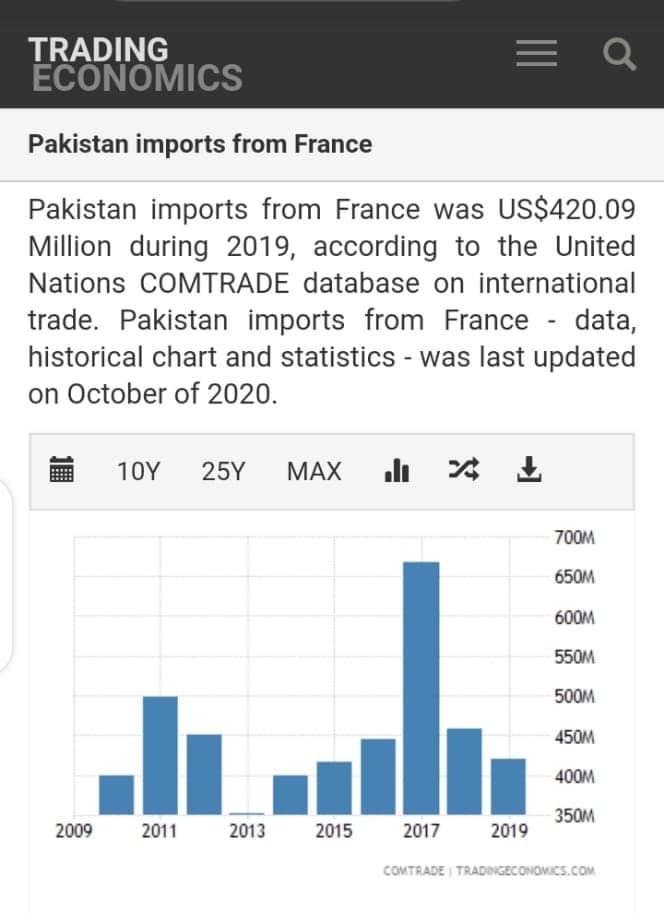 #FascistFranceHurtMuslims #boycottfranceproducts #France #pakistaneconomy #Franceconomy #boycottfrance https://t.co/b9oIW7YUE3