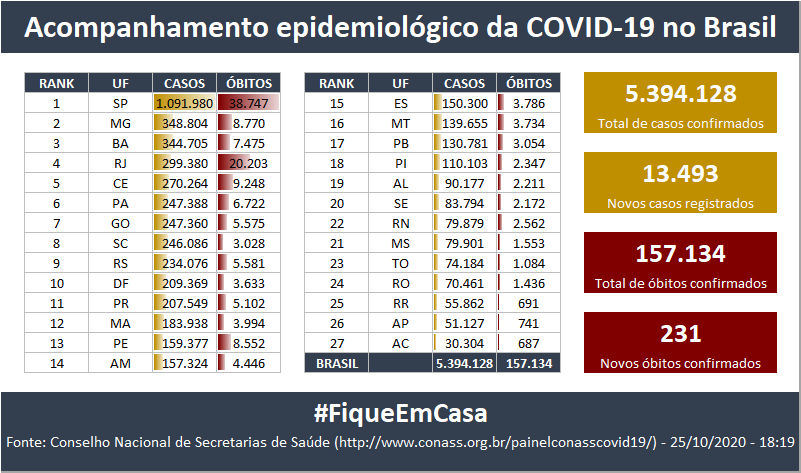 Acompanhamento da pandemia COVID-19 no Brasil: #FiqueEmCasa #COVID19 #Covid_19 https://t.co/O6xhTTNCIR