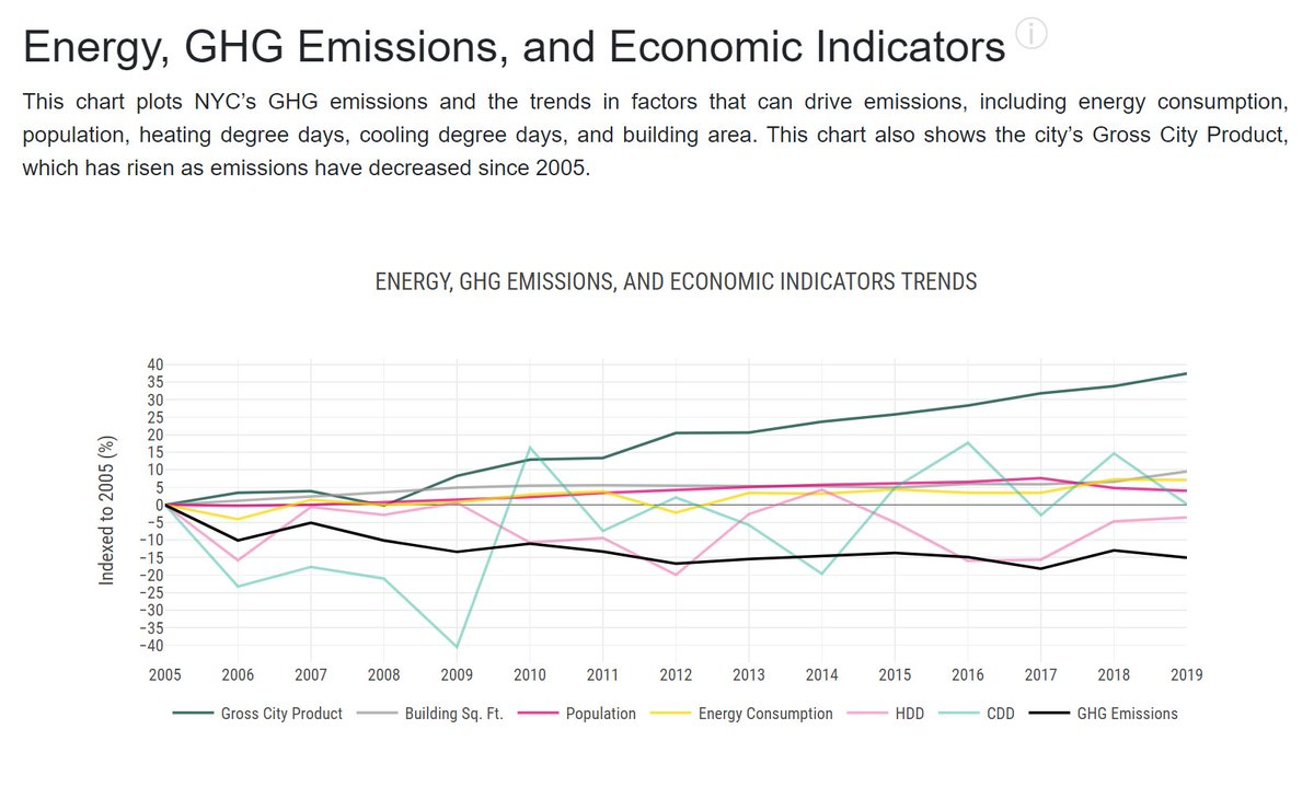 Will #NYC achieve #carbonneutrality by 2050? #Energy, #GHG #Emissions, and #Econonic Indicators Trends (indexed to 2005) #GrossCityProduct (green line), #Building Sq Ft (gray), #Population (pink), #Energy Consumption (yellow), GHG Emissions (black) #USA #economy #sealevelrise https://t.co/ZWIRhT3n1K