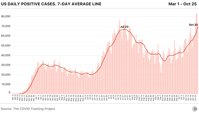 A bar chart with U.S. COVID-19 cases showing an early peak in April, a second peak in late July, and a new peak this week.