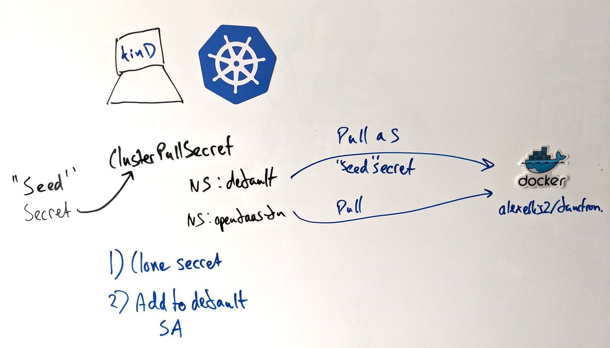 registry-creds is a Kubernetes operator that can be used to propagate a single ImagePullSecret to all namespaces within your cluster. The primary reason for creating this operator is to make it easier to consume images from Docker Hub bit.ly/2ZFGq1T