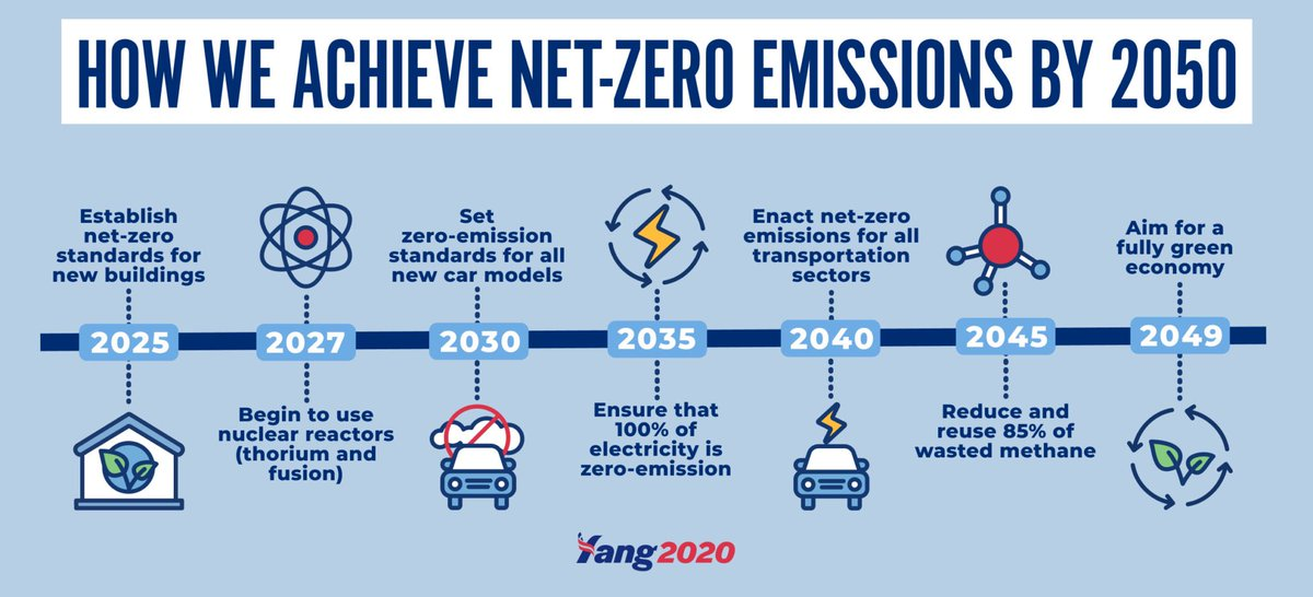 #Democrats agree with scientists and public health experts that the United States—and the world—must achieve net-zero greenhouse gas emissions as soon as possible, and no later than 2050. 2/19  #DemPartyPlatform  #NetZero2050  #ClimateAction