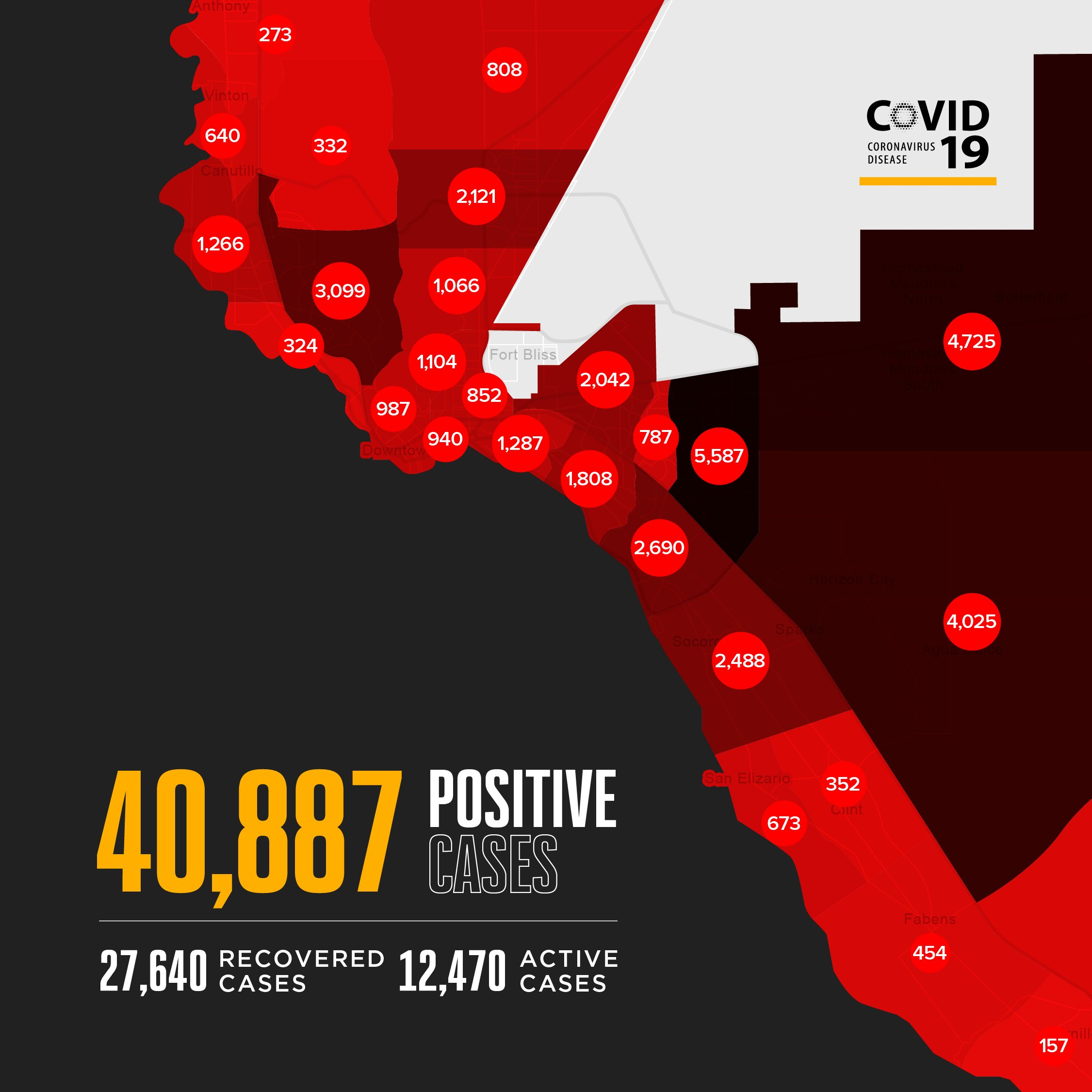 This map shows the cumulative total of positive COVID-19 cases by ZIP codes and the number of cases in parenthesis: 79821 (273), 79835 (640), 79836 (352), 79838 (454), 79849 (673), 79853 (157), 79901 (940), 79902 (987), 79903 (852), 79904 (1,066), 79905 (1,287), 79907 (2,690), 79911 (332), 79912 (3,099), 79915 (1,808), 79922 (324), 79924 (2,121), 79925 (2,042), 79927 (2,488), 79928 (4,025), 79930 (1,104), 79932 (1,266), 79934 (808), 79935 (787), 79936 (5,587), 79938 (4,725)