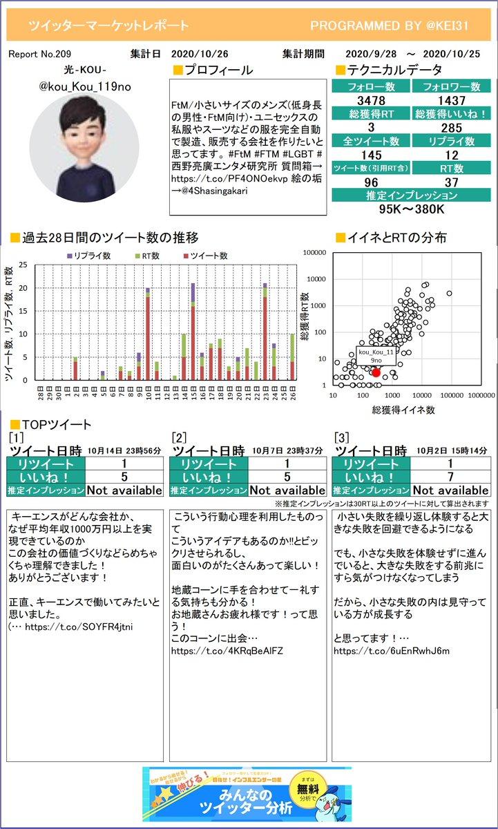 @kou_Kou_119no 今月のつぶやき数はいくつでしたか?光‐KOU‐さんのレポートお待たせしました。しっかり分析してくださいねプレミアム版もあるよ≫