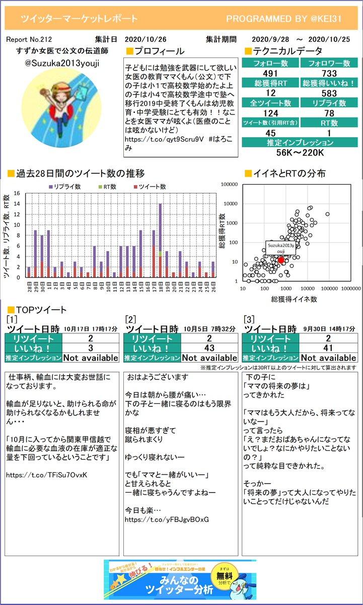 @Suzuka2013youji すずか🌸女医で公文の伝道師🌸さんのレポート作りました!今月のつぶやきはどうでしたか?このまま来月も頑張りましょう!プレミアム版もあるよ≫