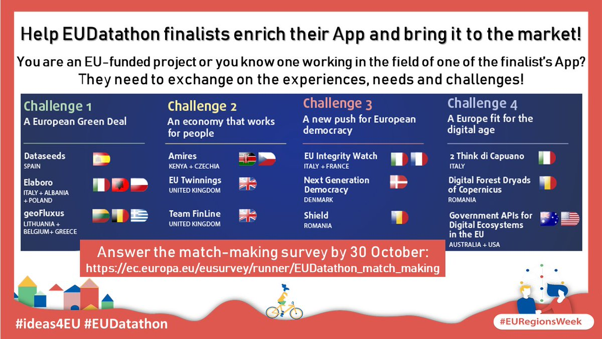 #EURegionsWeek is over but work continues for #EUDatathon finalists! They are looking for #matchmaking with EU-funded projects in their field to help them enrich their app and potentially go to the market! Help them! Answer the survey by 30/10➡️ https://t.co/D2VOjA8Wun #ideas4EU https://t.co/BduWpNDZrC