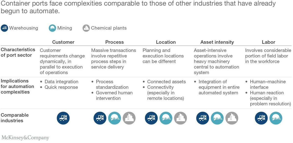 The future of automated ports  The foundation for a successful #smartport is a redesigned operating model  Port automation shouldn't merely run old processes with new automated equipment  #digitaltransformation #shipping  @mckinsey  HT @wswmuc  https://t.co/pn1FivFXXj https://t.co/k8nDVPo0At