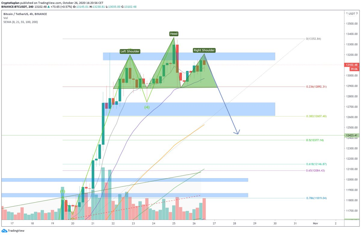 #BTC $BTC Expecting 12.4k-12.5k soon if H&S plays out!  Join the telegram for daily BTC & ALTS signals for free! https://t.co/5nz6eL9ruK  #ETH #ADA #LTC #XLM #BCH #BNB #EOS #XTZ #XMR #TRX #VET #ETC #ONT #BAT #SXP #MKR #LINK #QTUM #DOT #THETA https://t.co/dtjTzKrxLz