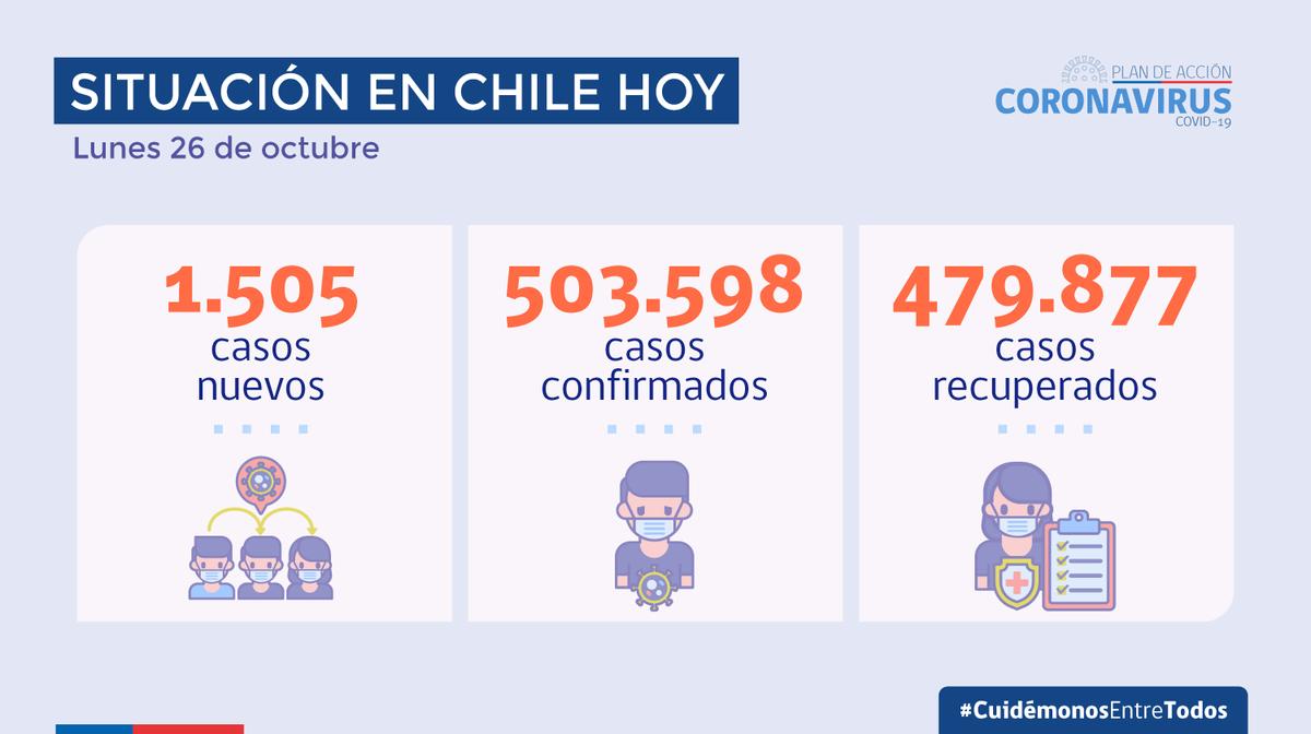 Balance diario del @ministeriosalud por #Covid_19 en Chile. [26 Octubre]
