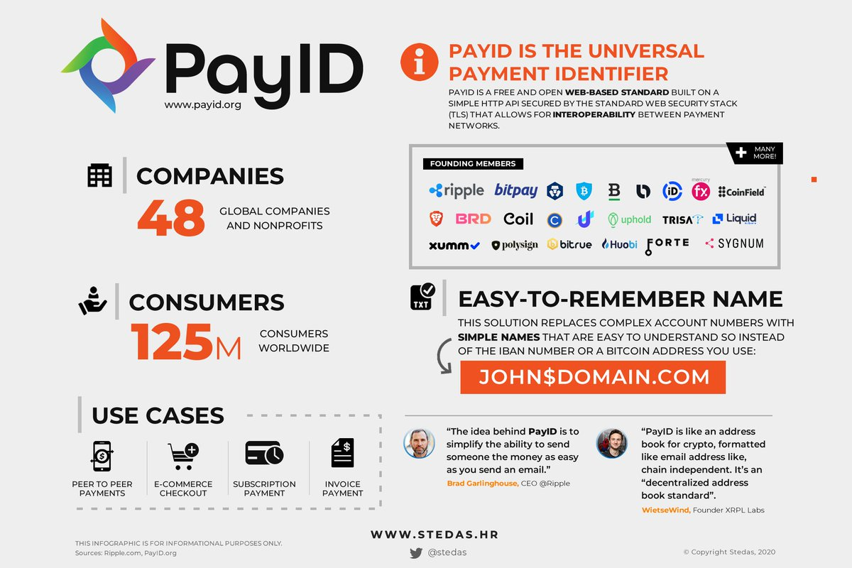 What is PayID - a free and open standard that allows for interoperability between payment networks?   👉https://t.co/S1JRULAqrM  #xrp #xrpcommunity @Ripple @payid_org https://t.co/LJvkMVqEQa