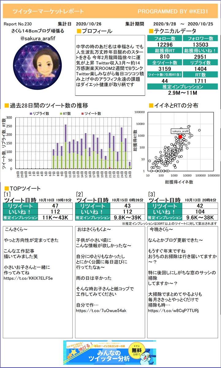 @sakura_arafif お待たせしました。さくら🌸148cmブログ頑張るさんのレポートを作ったよ!今月はどれくらいつぶやけていたかな?プレミアム版もあるよ≫