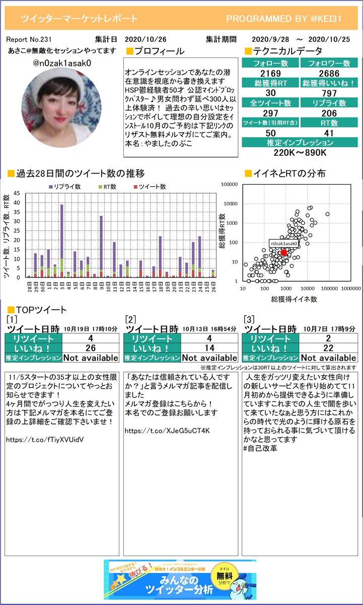 @n0zak1asak0 あさこ無敵化セッションやってさんのレポートができました!今月はどんなツイートが一番RTを多く獲得できていましたか?プレミアム版もあるよ≫