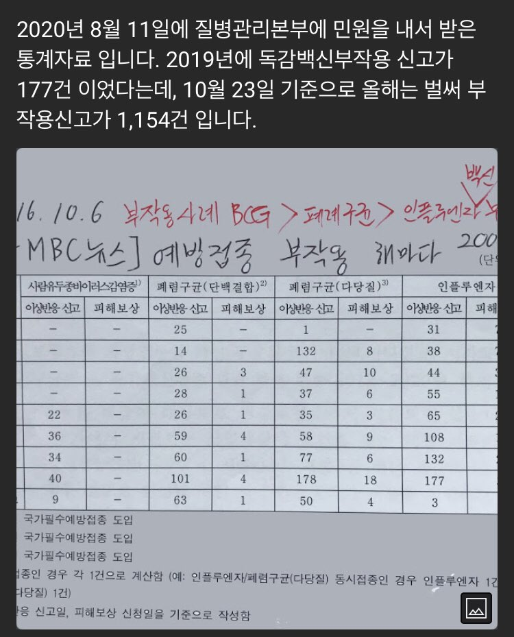 In 2019, 177 suffered from secondary effects of flu vaccine. In 2020, as of 23 October, 1,154 people suffer of secondary effects. Sure this is the usual annual flu shots? #murder #MoonJaeIn #SouthKorea invaded by #Communists https://t.co/OqJb9AYPrS