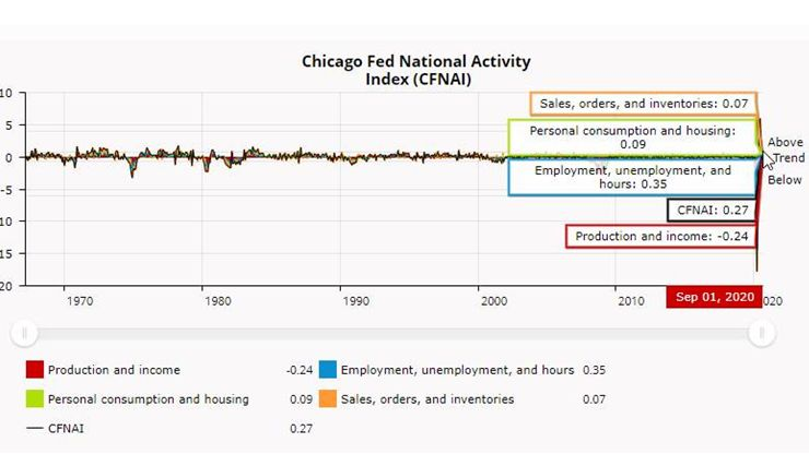 Chicago Fed National Activity Index suggests slower, but still slightly above-average growth in September. The #CFNAI declined to +0.27 in September from +1.11 in August. https://t.co/nJqDX5uI4u https://t.co/EuE9PVeJ8Q