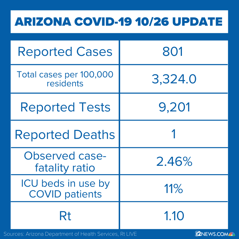 You can read more about the daily coronavirus numbers reported by ADHS at 12news.com/coronavirus
