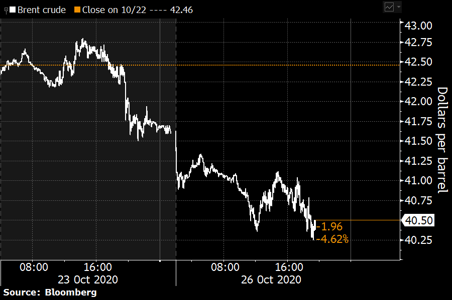 Rough day for #oil. Brent's down 3.2% to barely above $40 a barrel. Why's that? The resurgence of the virus and a faster-than-expected revival of production in #Libya, which is now pumping 690,000 barrels a day, according to a source. https://t.co/hwSKRuEjfc @S_Elwardany https://t.co/gaMOPi0z7B