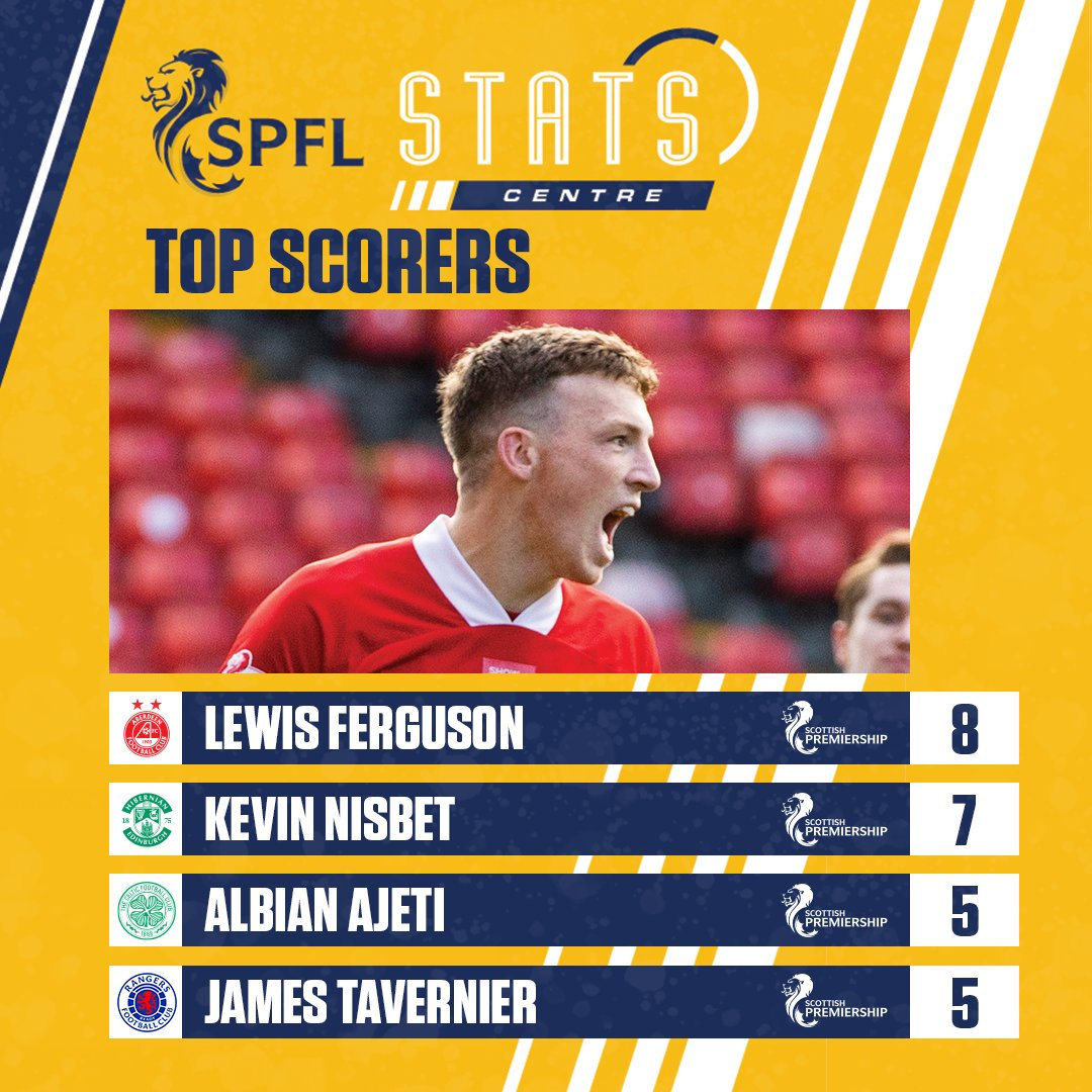 📈 Sunday's double sees Lewis Ferguson move to the top of the Premiership scoring charts  Check out more stats & facts here 👇 https://t.co/Gn46sYLra7  #SPFL https://t.co/E4K9BNDqCv