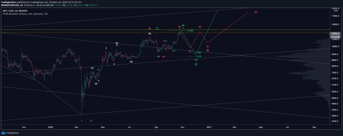 Bitcoin Update  Charts are released earlier in our Discord group #joinus  Please give us a like if you appreciate this #Elliottwave update!  #crypto #BTC #ETH #LTC #EOS #DASH #BCH #ETC #XRP #XMR #LINK #ADA #BTCUSD #Bitcoin https://t.co/QgjR25f0oC