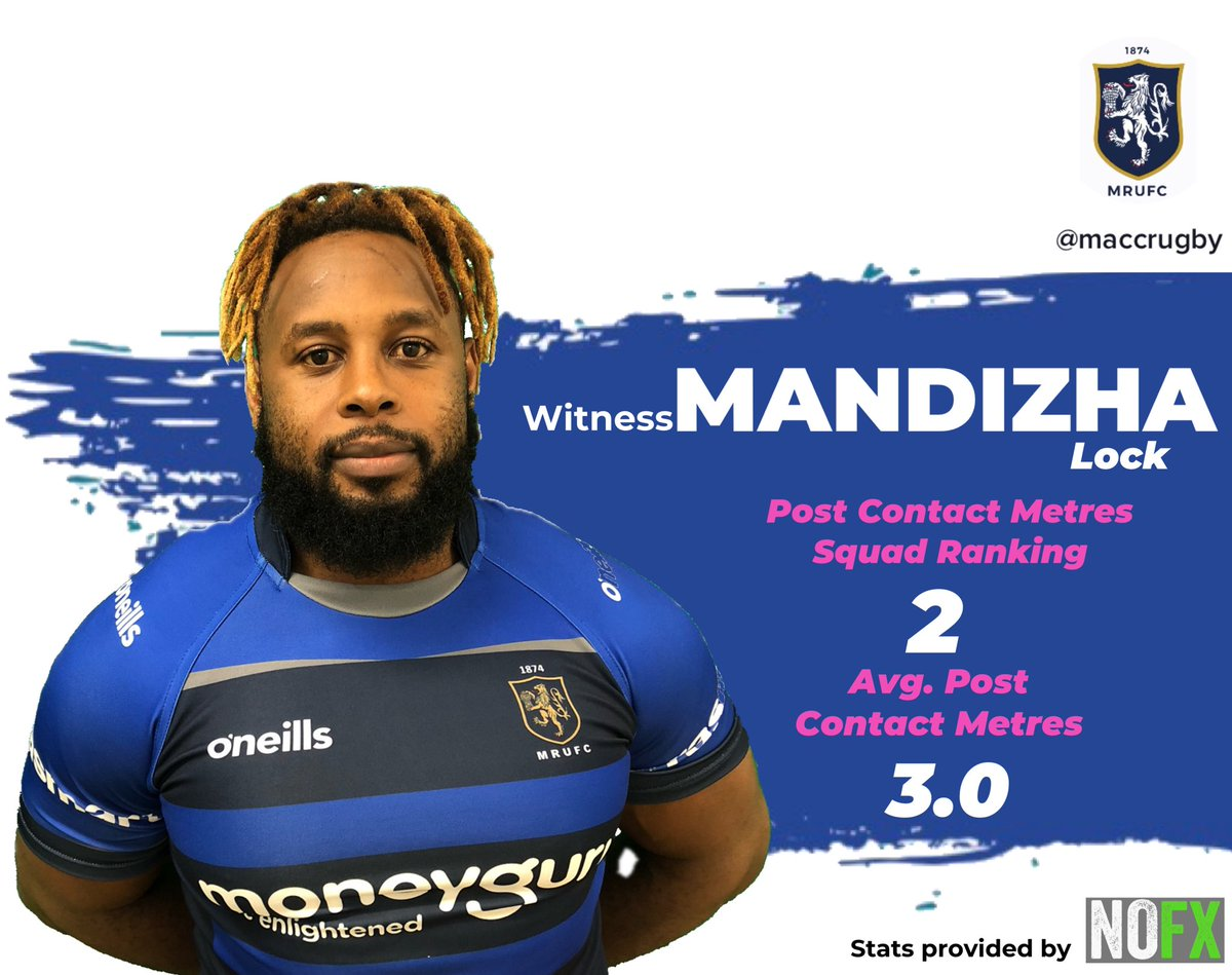test Twitter Media - STAT OF THE DAY!! Big Witty Style!! Witness Mandizha was the second best Post Contact Carrier in the squad after Sam Broster, getting the side great first phase go forward in most cases! #maccrugby https://t.co/jimZaOPkHz