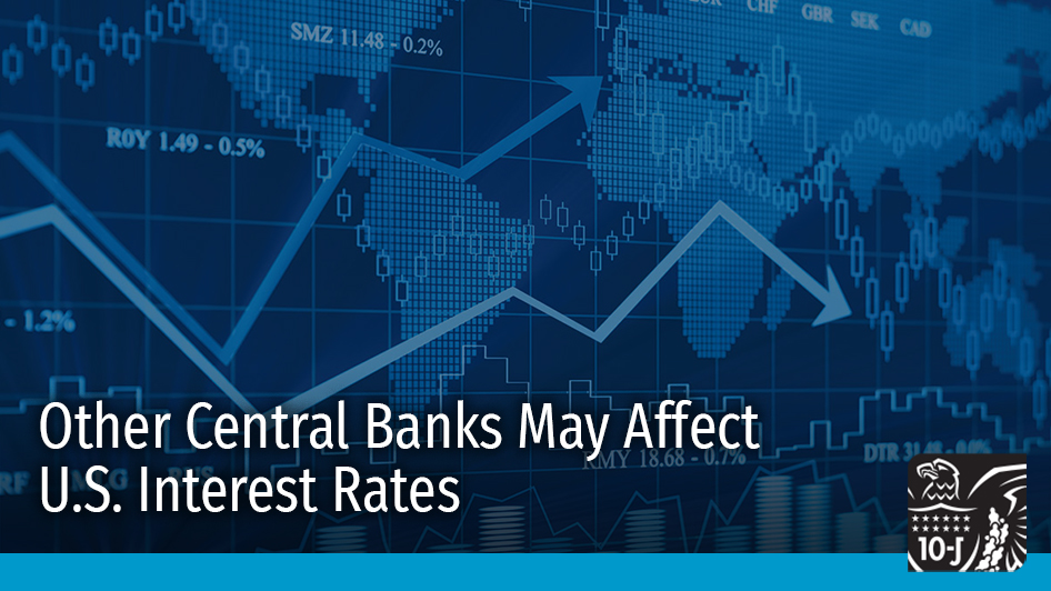 #KCFed researchers found spillover effects from foreign central banks lowered long-term yields in the United States during recovery from the 2008 financial crisis. Read more in the #EconomicReview: https://t.co/7Q6XyEa5T8 #EconTwitter #MonetaryPolicy #Economy https://t.co/KIlJPUMnHp