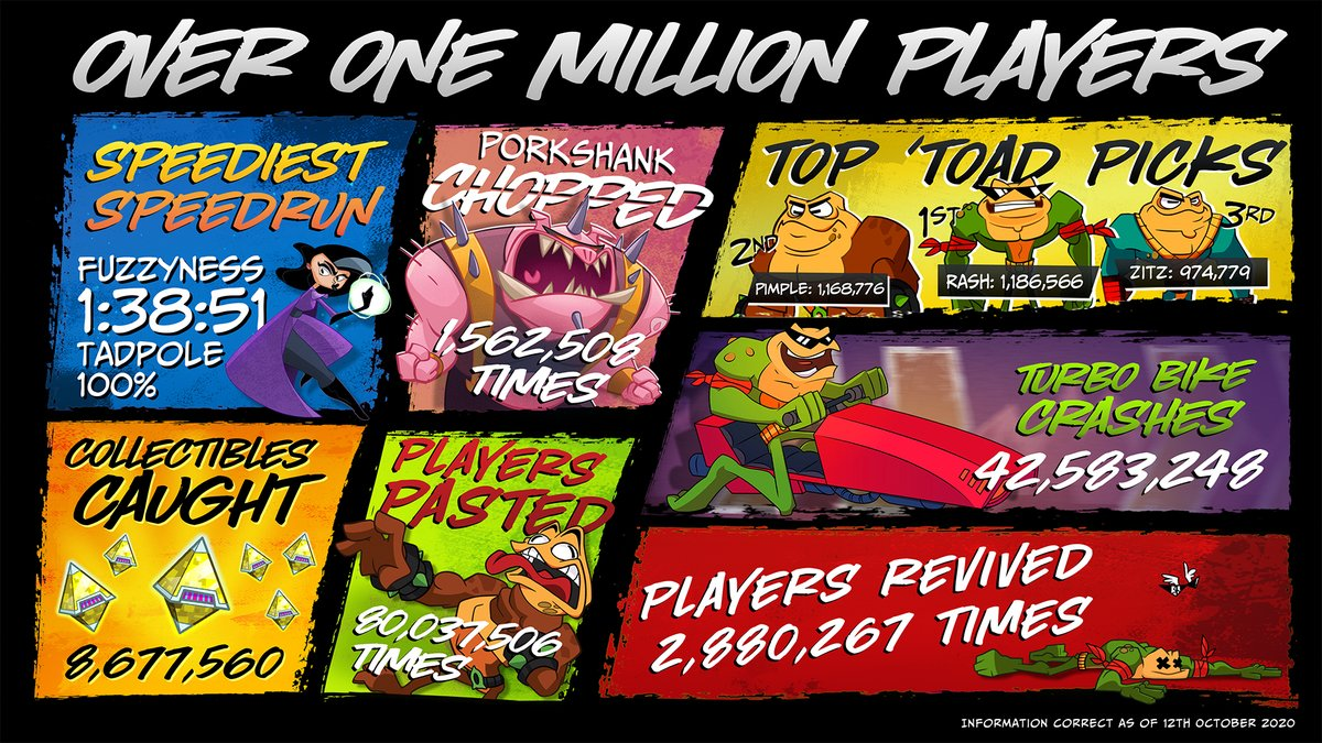As Battletoads bounces past a million players, we've swiped some staggering in-game stats since launch! Poor Chet and his turbo bikes, we'll be surprised if he's still in business. Read the post for the lowdown and take a swing at the game today: