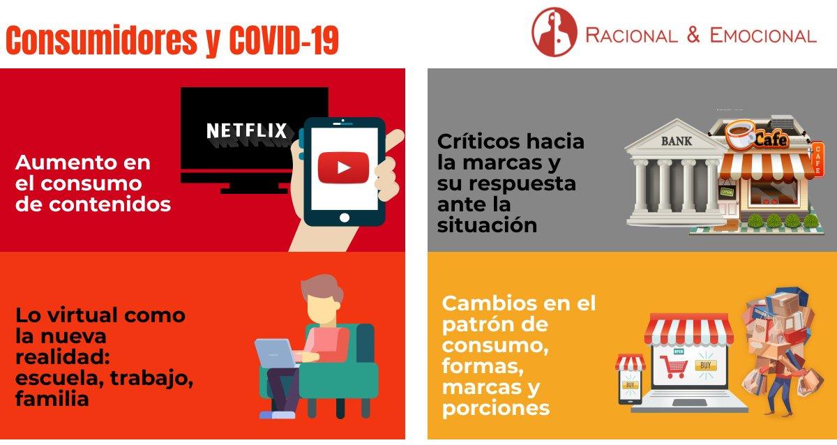 ¿Cómo han cambiado las actividades de los #consumidores conforme el año ha avanzado? ¿Cuáles prevalecen? #covid19 #investigacióndemercados #Insights https://t.co/a3f77XqH4W