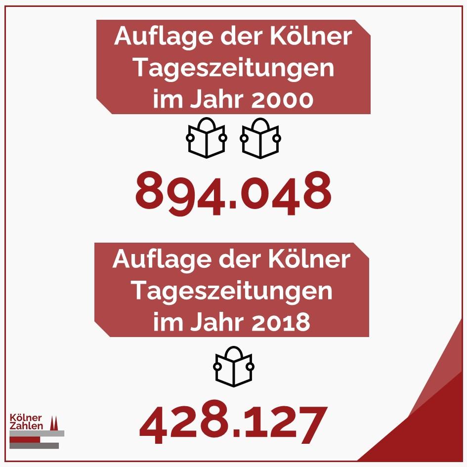 Die Auflagen werden niedriger. Habt Ihr noch ein Print-Abo?  Daten: Statistisches Jahrbuch Köln 2019,  IconmadebyFreepikfromhttps://t.co/c8y6hXxSv8  #Köln #KölnerZahlen #Zahl #Zahlen #ZahldesTages #Kölsch #Kölle #Köllefornia #Cologne #Koeln #Cologneig #Kölngram #Koelngram https://t.co/fEAE9zXjR7