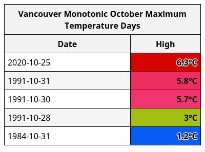 With a high of just 6.3°C, yesterday was #Vancouver's coldest October day in almost 30 years, since Halloween, 1991. #BCStorm https://t.co/NTSav14vOz